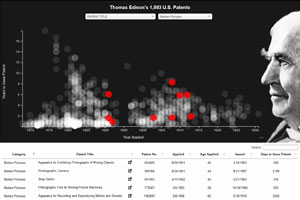Edison Patents - data visualization (view in new window)